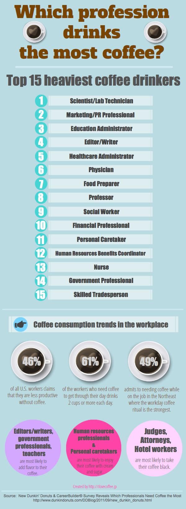 Coffee Stats By Industry